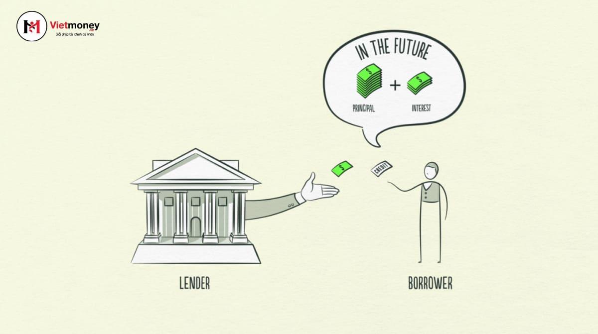 vay vốn khởi nghiệp tại ngân hàng