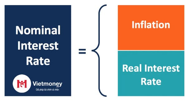 công thức tính lãi suất danh nghĩa