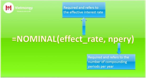 lãi suất danh nghĩa là gì